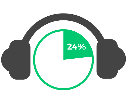 24% of Americans (12+) are monthly podcast listeners