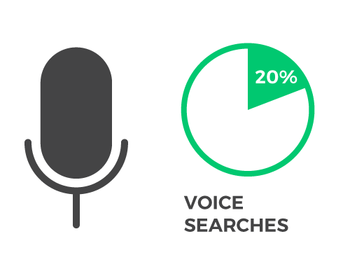20% of the searches on the Android devices are voice searches