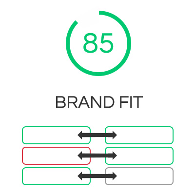 Brand fit index analyzed from the uploaded content